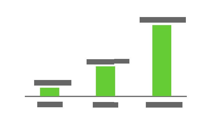 地産電源発電量の推移グラフ