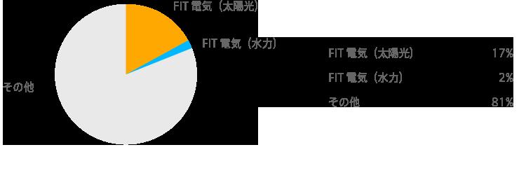 2016年度電源構成実績(見込)グラフ