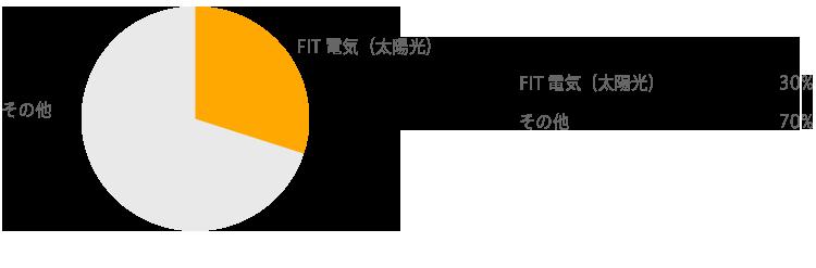 2015年度電源構成実績グラフ