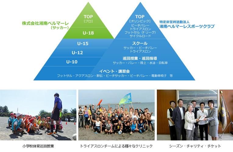 湘南ベルマーレの活動レポートイメージ