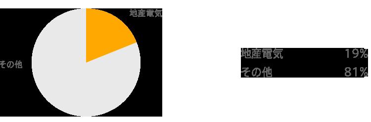 2017年度地産割合見込グラフ